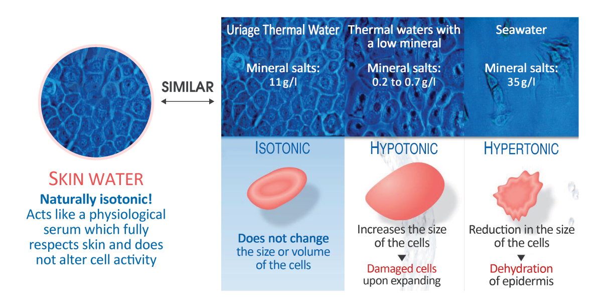 150528-uriage-thermal-water-isotonic-chart-2